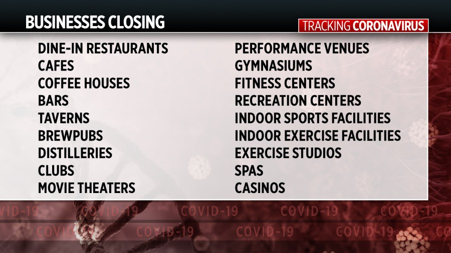 Michigan closing bars, gyms, stopping restaurant dine-in | KAMR ...