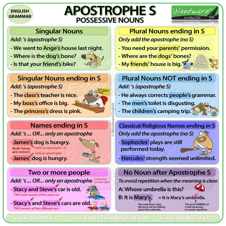 When do you use the apostrophe S in English? Woodward English