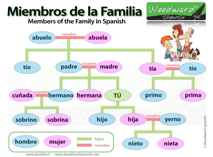 How Say Yo Spanish