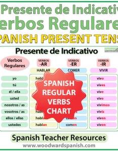 Free spanish present tense regular verb conjugation chart also  verbs woodward rh woodwardspanish