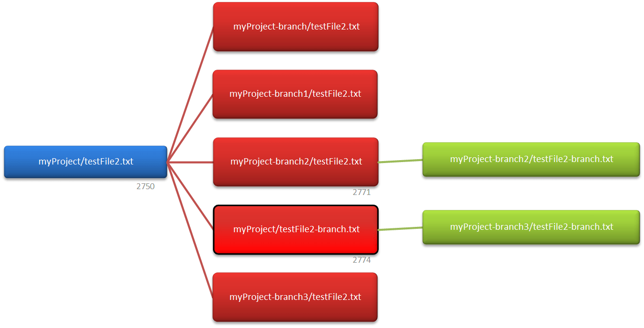 hight resolution of understanding the branches tab