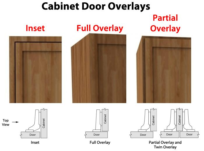 What is Cabinet Door Overlay