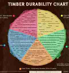 infographics timber durability chart and what affects the natural durability of wood  [ 1900 x 1140 Pixel ]