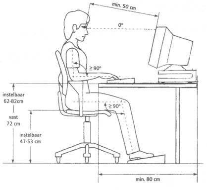 de juiste verhoudingen voor de ultieme werkplek via orthopedie