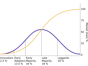 Psychographics - Wikipedia Diffusion of Ideas