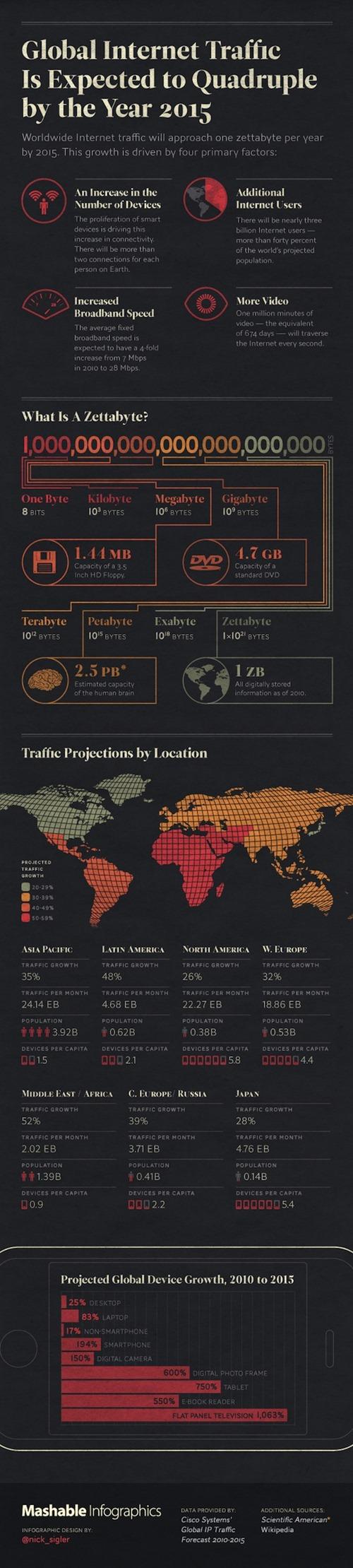 Tráfico de Internet Mundial al 2015