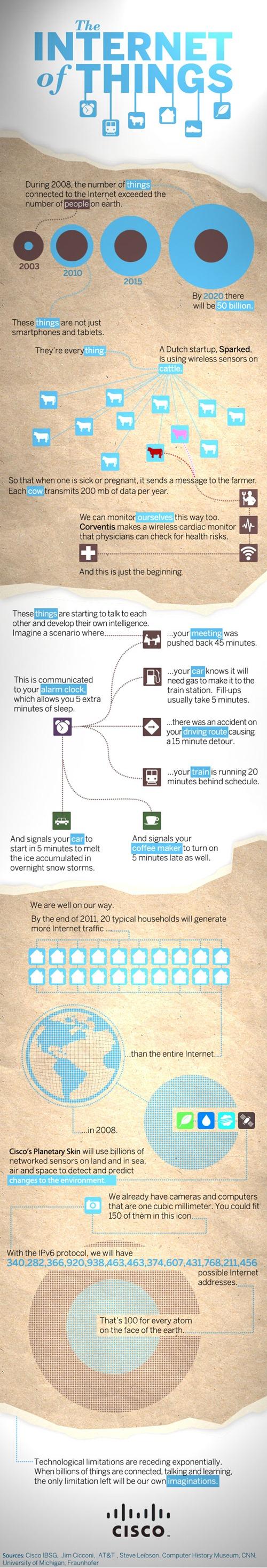 Internet de las cosas infografía Cisco