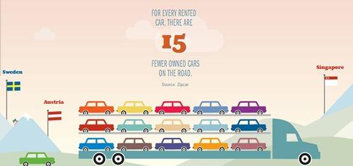 Compartir autos