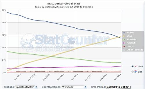 Popularidad de sistemas operativos