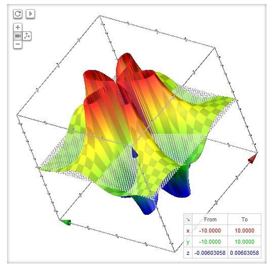 Google genera gráficos 3D de funciones usando webgl