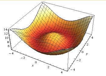 wolframalpha gráficos 2D de funciones