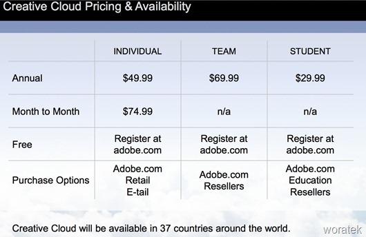 Adobe Creative Cloud precios