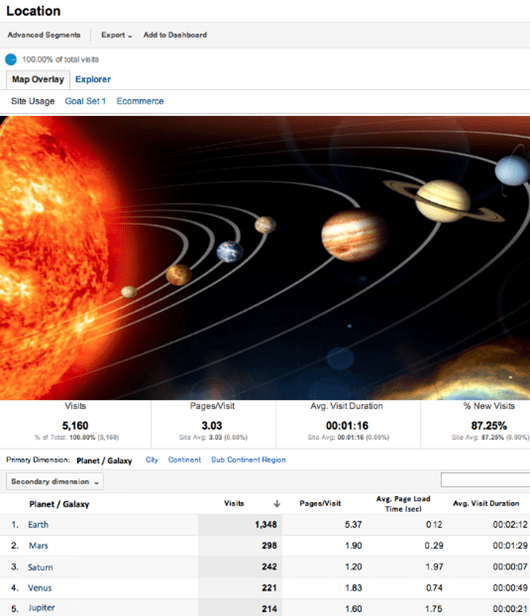 Interplanetary-Reports de Google Analytics