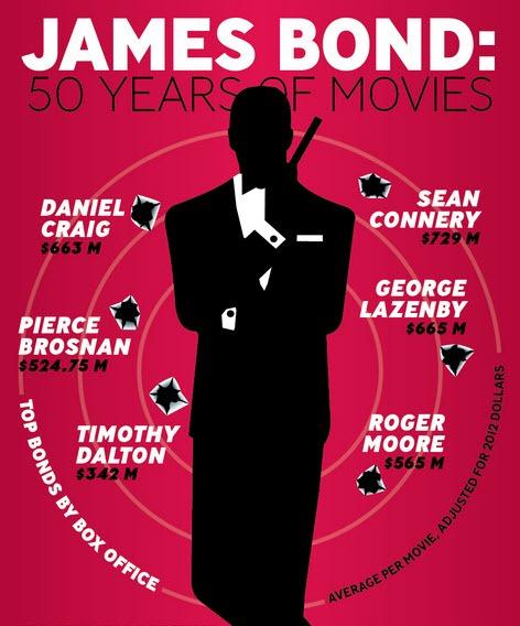04-10-2012 Jamesbond curiosidades