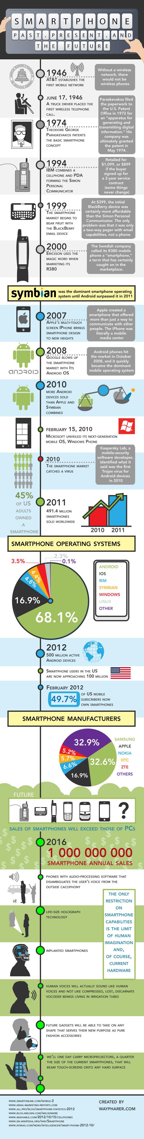 Smartphones, pasado, presente y futuro
