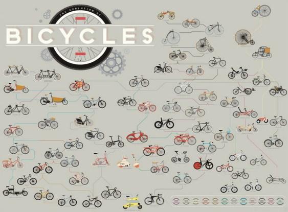 Diseño de la bicicletaa lo largo de la historia