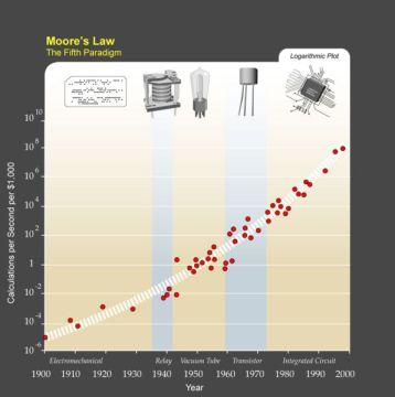 La ley de Moore en la evolución de la tecnología