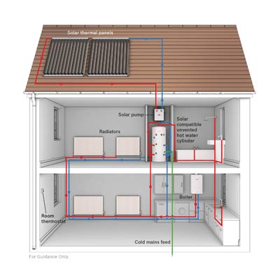 Solar Heated Water Systems Explained  Worcester Bosch Group