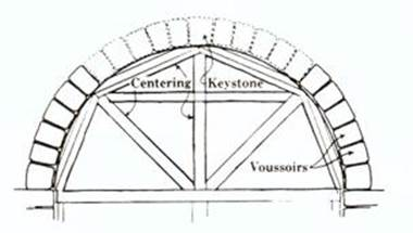 keystone arch diagram ignition switch wiring notable arches in worcester architecture centering device from k dietrich see figure 16 and associated text