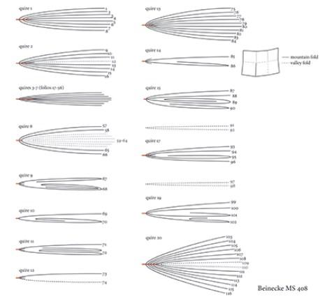 Voynich MS408 quire diagram