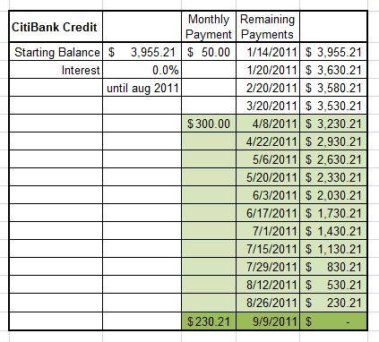 credit card payoff worksheet