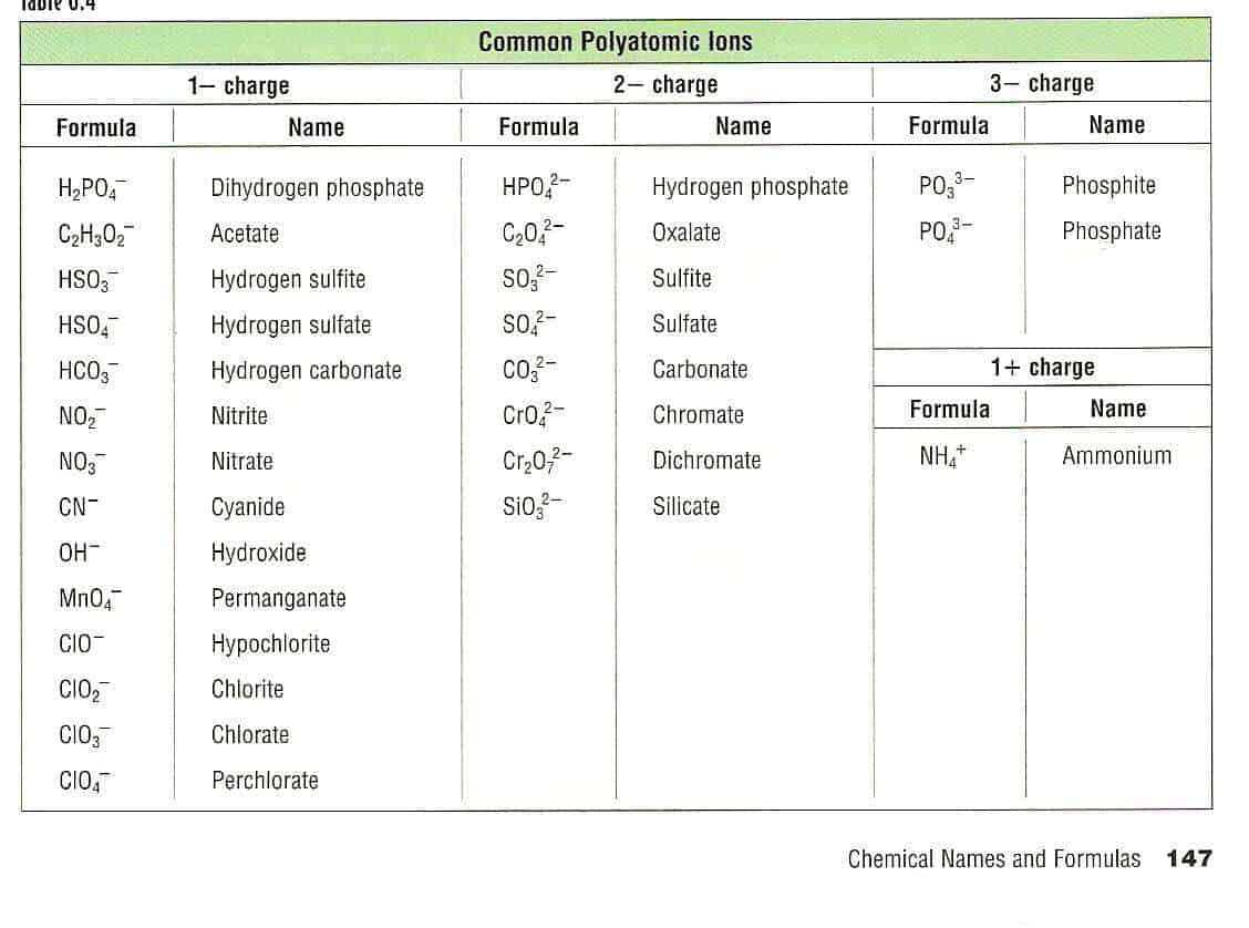 5 Polyatomic Ion Charts