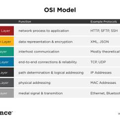 Diagram Of Osi Reference Model How To Draw Basic Wiring Diagrams Using Data Flow Schemes