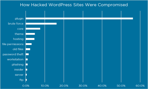 hacked_website_how_compromised