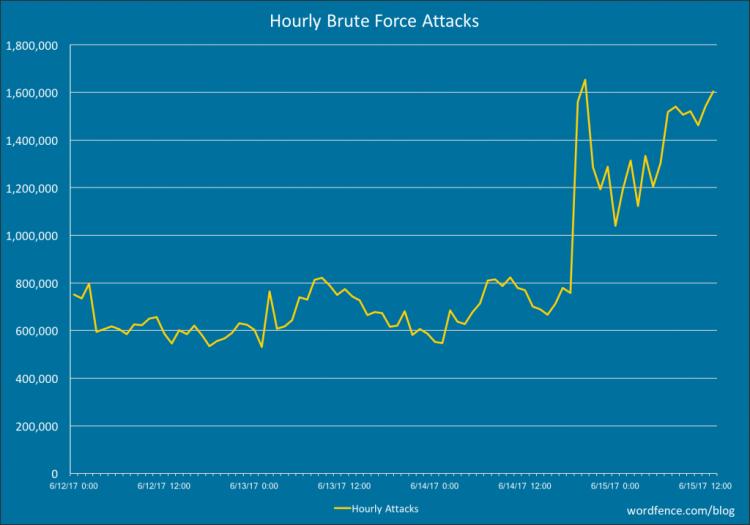 Brute Force Attack Spike June 2017