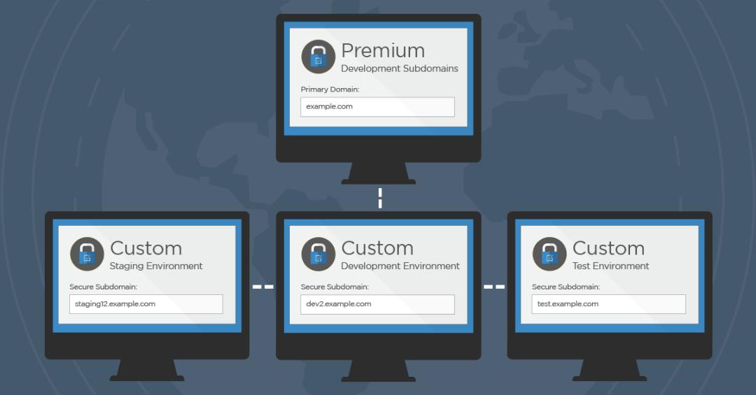 New Feature: Custom Premium Development Subdomains