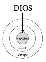 God-spirit_es