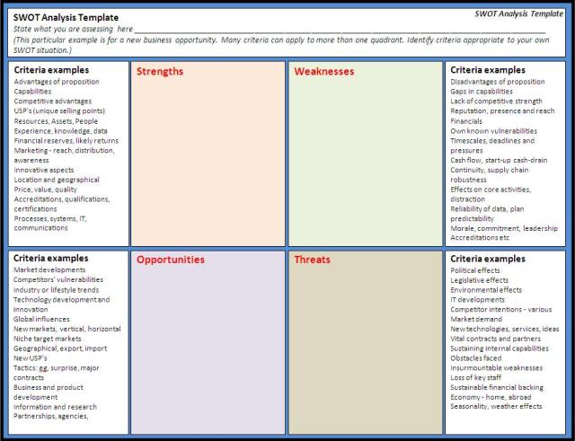 SWOT Analysis Template – Competitive Market Analysis Template