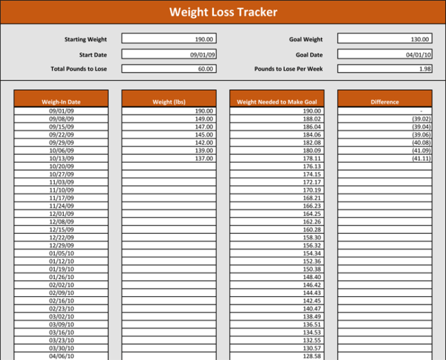 weight loss spreadsheet template