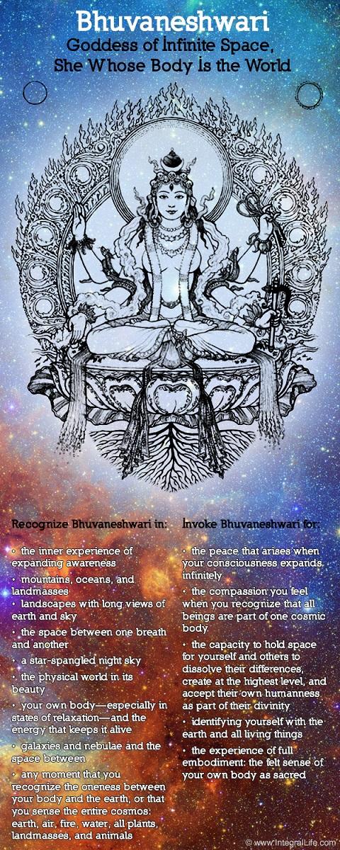 Bhuvaneshwari-Representation