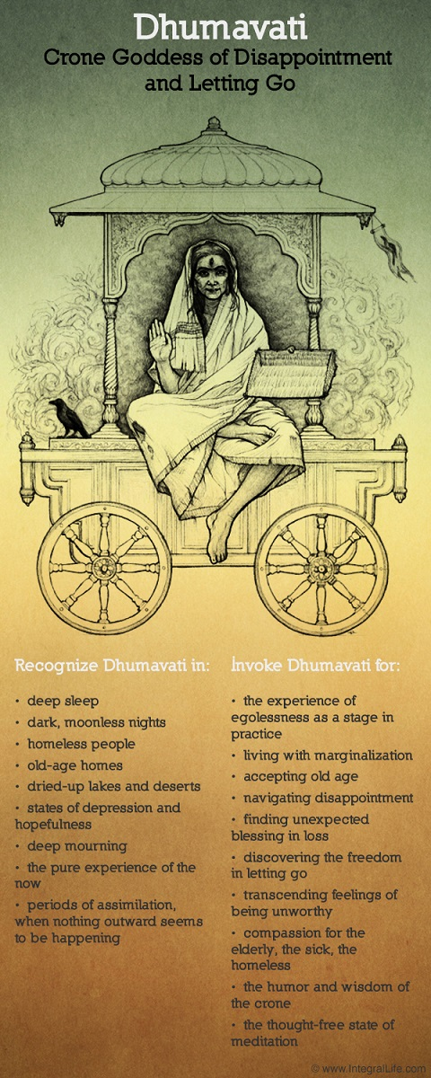 Dhumavati-Representation