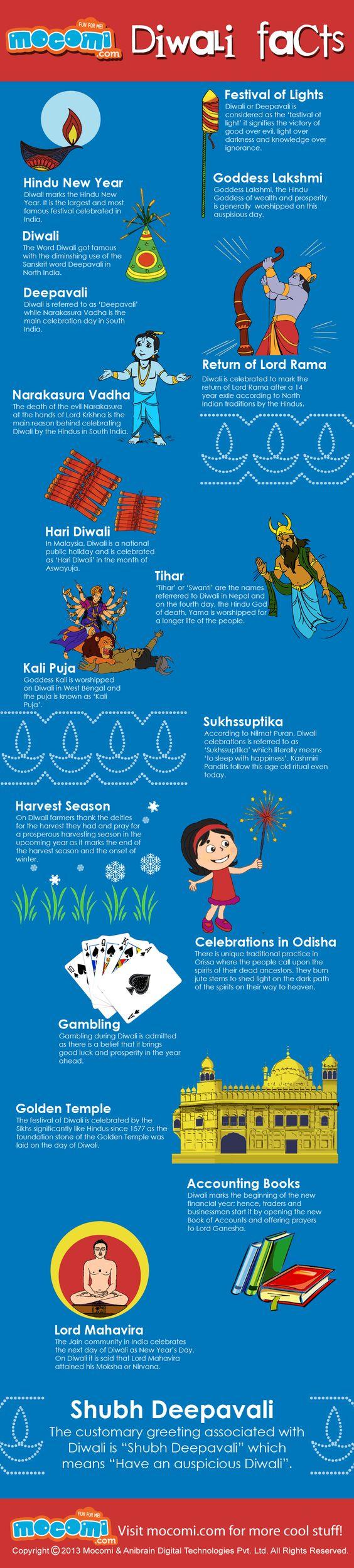 Diwali Facts