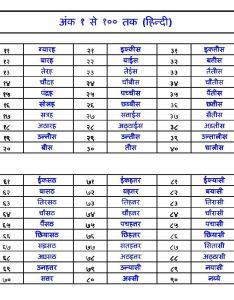 Number to hindi also wordzz rh
