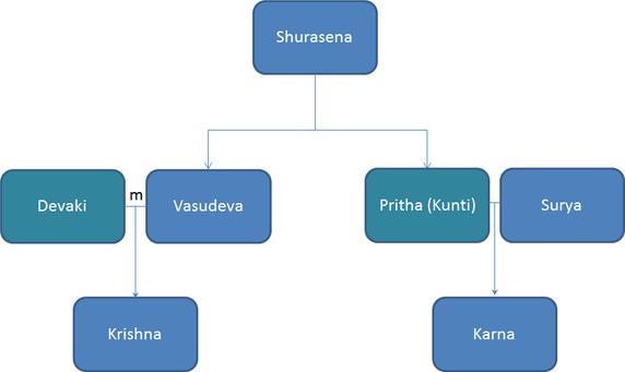 kunti-krishna-relation