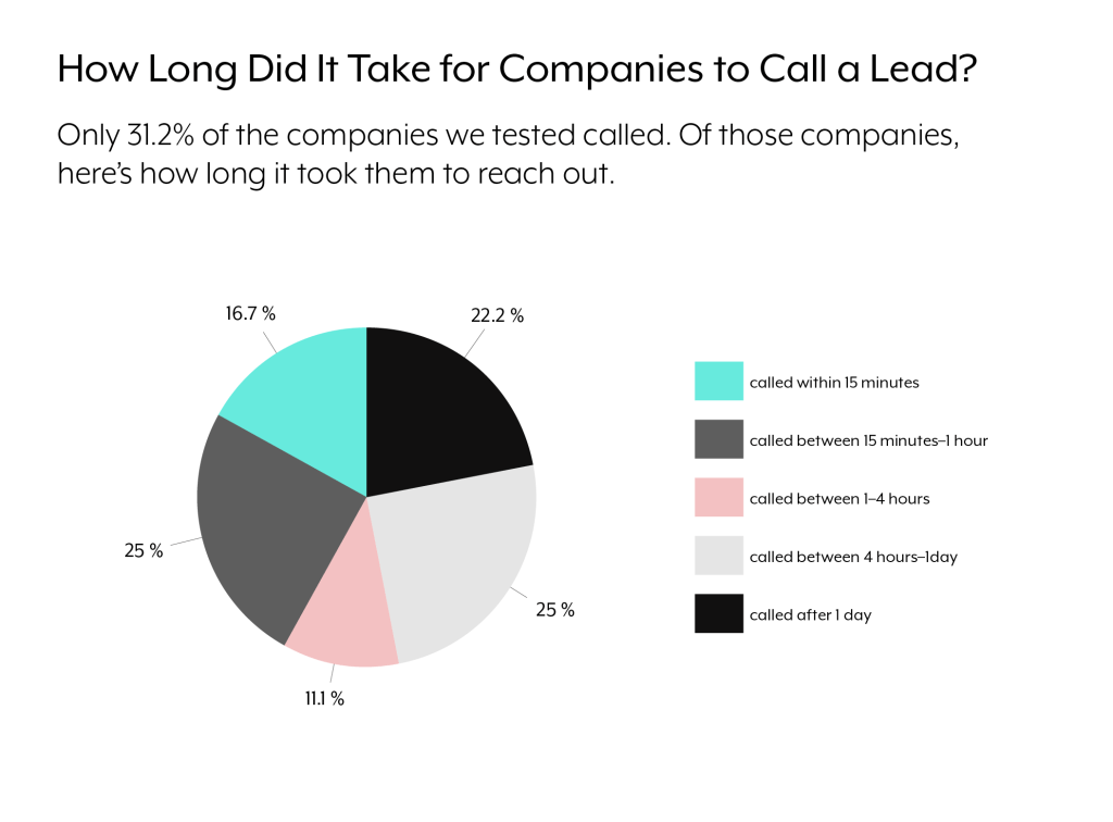 A pie chart that shows how long it took companies to respond to leads over the phone.
