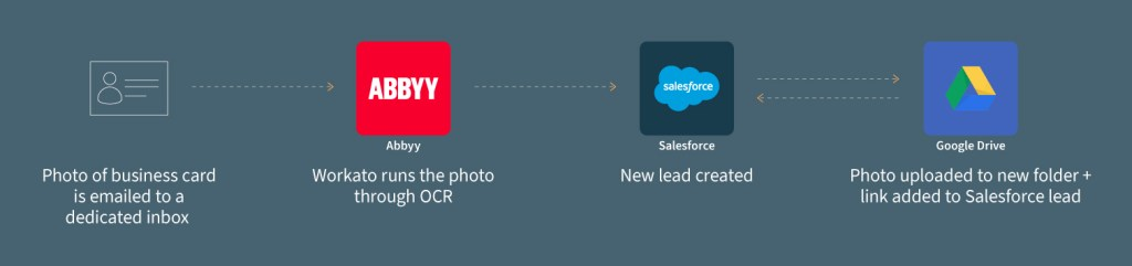 A workflow that's run by Workato and that works across apps like Abbyy, Salesforce, and Google Drive.