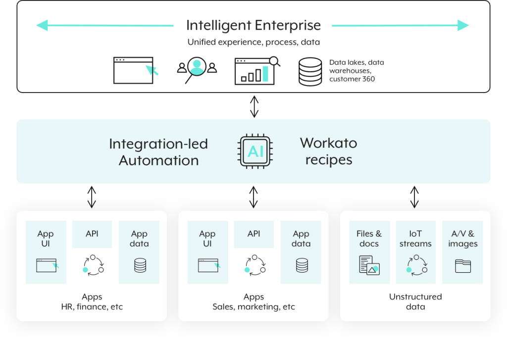 A closer look at how Workato's enterprise automation platform works