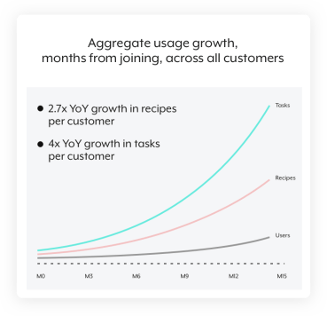 A graph that shows how product usage among Workato users grows over time.