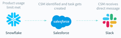 A workflow that uses product usage data to help reps identify selling opportunities