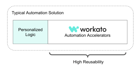 A visual that illustrates the high reusability of Automation Accelerators