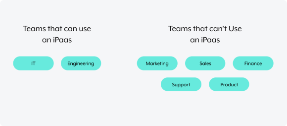 A breakdown on the teams that can and can't use an iPaaS.