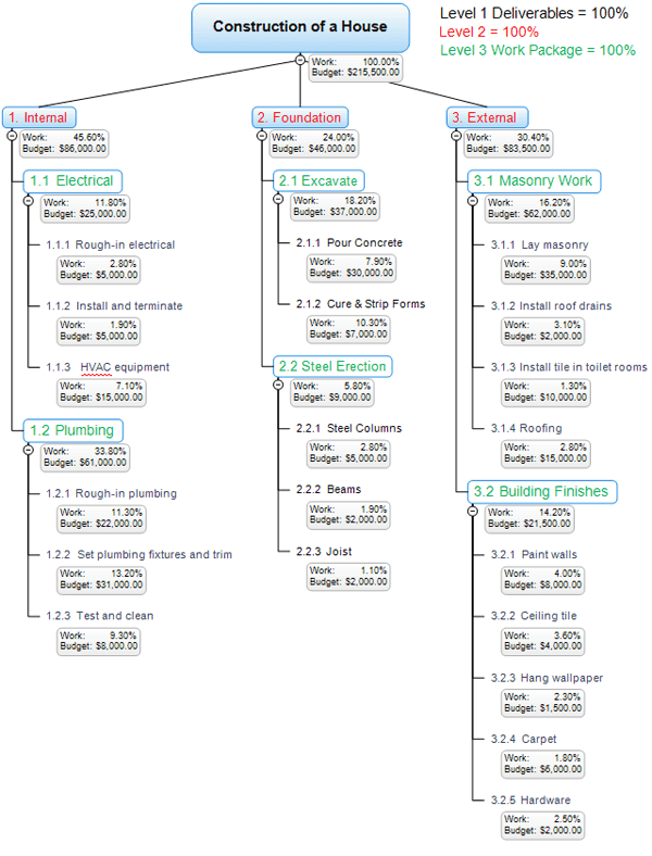 Mind Mapping software for Work Breakdown Structure