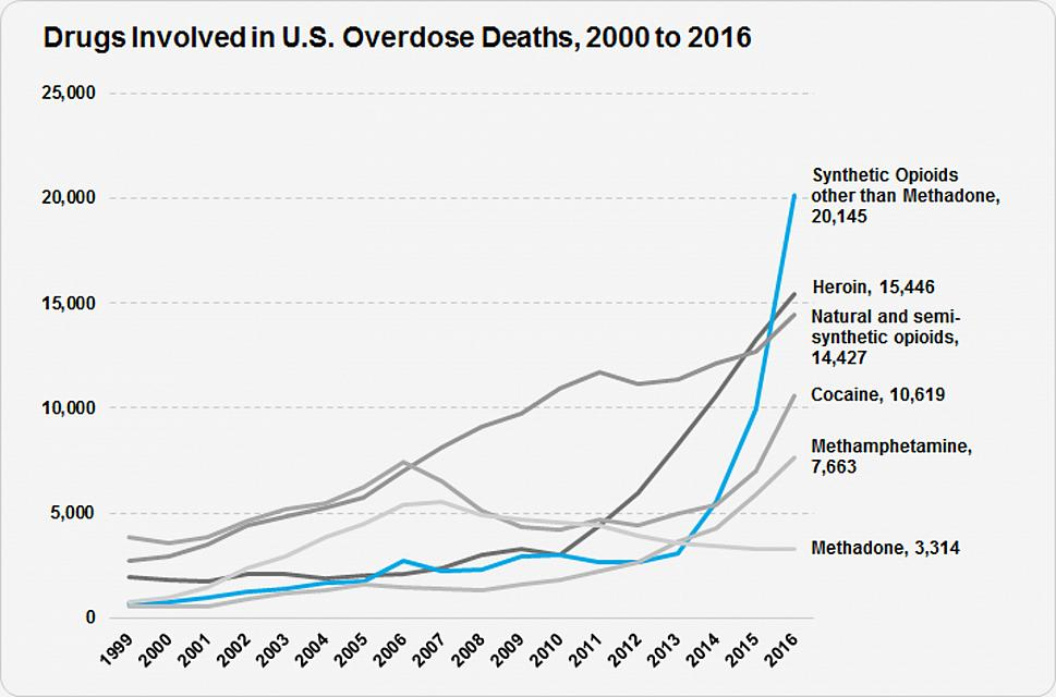 States launch lawsuits over opioid epidemic