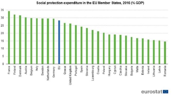 public expenditure in europe