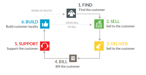 The Customer Lifecycle