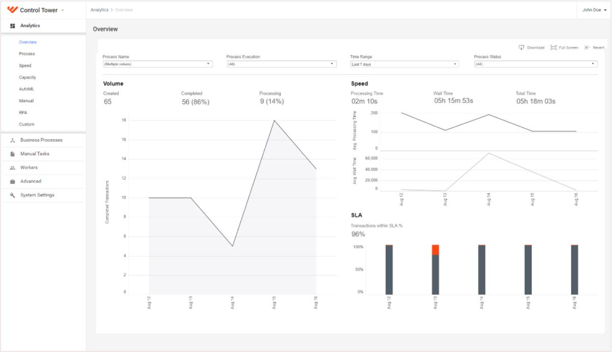 Why You Should Use Operational Analytics in Automation